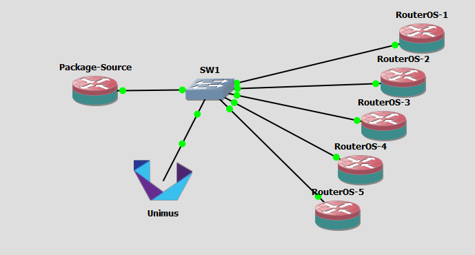 Network-wide MikroTik RouterOS upgrade with Unimus